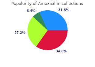 buy amoxicillin 250 mg visa