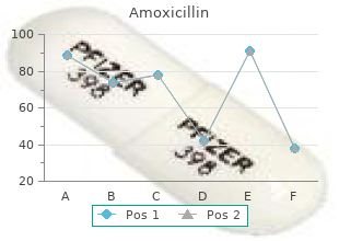 order amoxicillin with american express